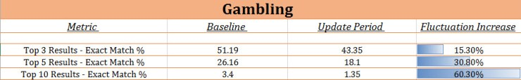 Google Update for Gambling Niche