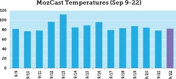 mozcast temperatures