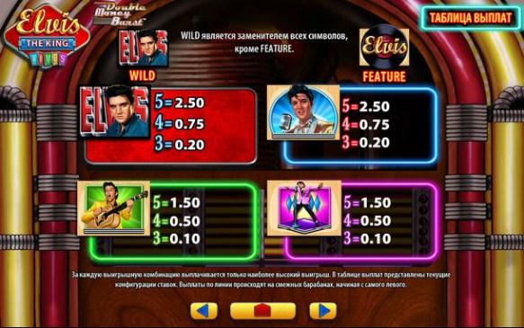 Paytable Elvis Slot