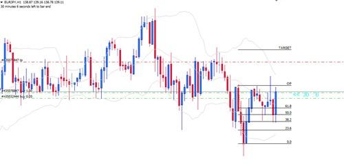 buy-eurjpy-5-dec-2013