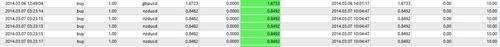nzdusd-trade result 07042014
