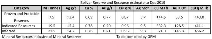 Bolívar Reserves and Resources to 201911