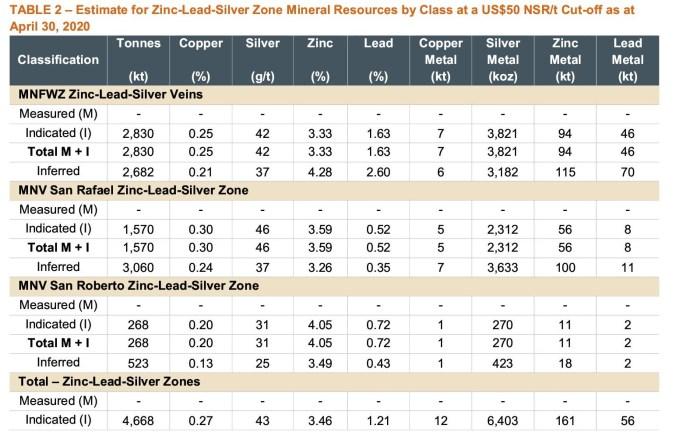 cozamin-june2020-resource-estimate-update21