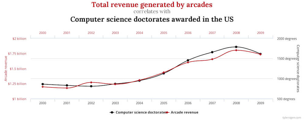Total revenue generated by arcade games - chart
