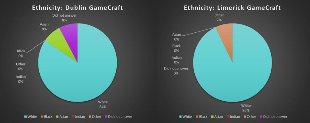 Ethnicity - Dublin-Limerick GameCraft