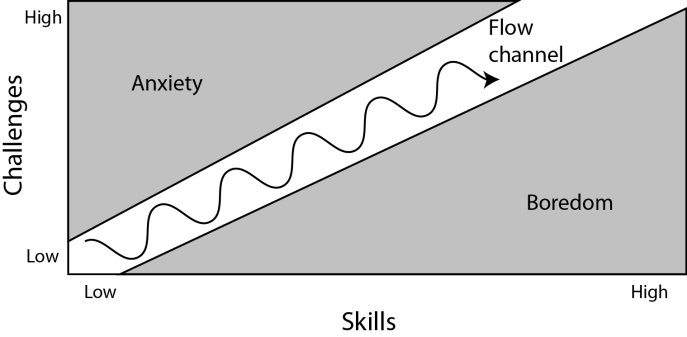 The flow channel in game