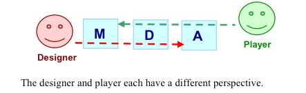MDA Player prospecitve