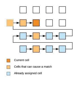 match avoiding algorithm