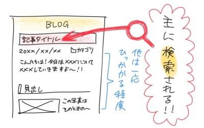 ブログの記事タイトルに入っているキーワードが最も検索順位に関わる。見出しや本文など、他は一応ひっかかる程度