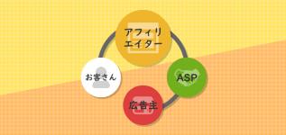 アフィリエイトの仕組みの概要イメージ。お客さん、アフィリエイター、ASP、広告主で成り立っています
