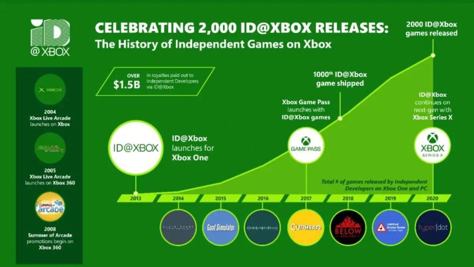 ID@Xbox history infographic