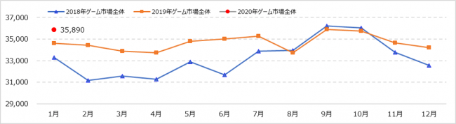 『Monthly Game Trend Ratings Plus』第100号(2020年2月)