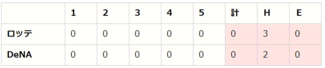 セ・パe交流戦 前節 DAY4(DB vs M、C vs B、T vs E)【eBASEBALL プロリーグ 2020】