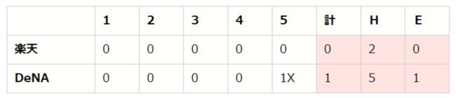 セ・パe交流戦 前節 DAY6(DB vs E、F vs C、L vs T)【eBASEBALL プロリーグ 2020】