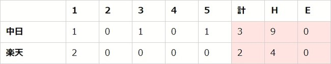 セ・パe交流戦 後節 DAY2(E vs D、C vs M、T vs B)【eBASEBALL プロリーグ 2020】