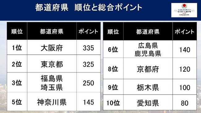 eスポーツ日本一をめざし、全国47都道府県の代表選手がオンラインで激突!「全国都道府県対抗eスポーツ選手権 2020 KAGOSHIMA」総合優勝の栄冠に輝いたのは、大阪府。