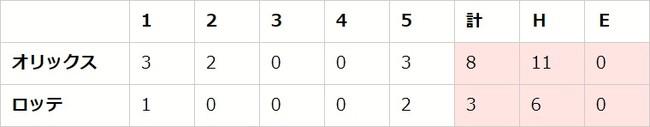 【「eBASEBALLプロリーグ」2020シーズン】パ・リーグ第5節(3)【M vs B、F vs E、H vs L】