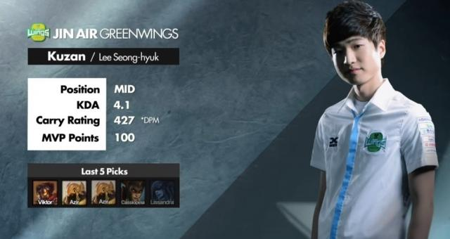 Kuzan, former mid-laner for Jin Air, joins ROX Tigers