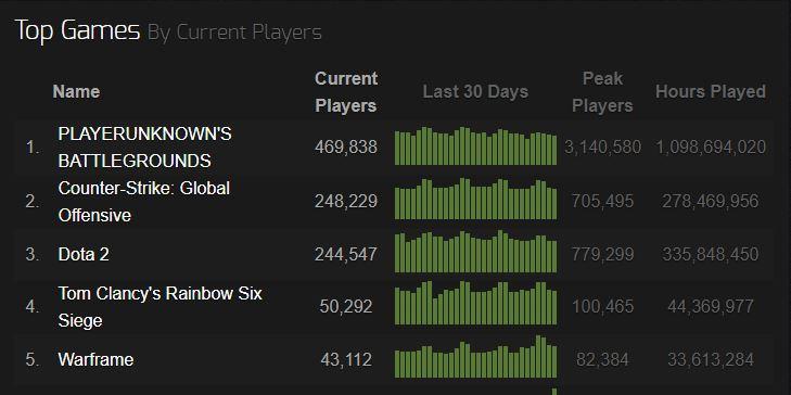 Steam Charts