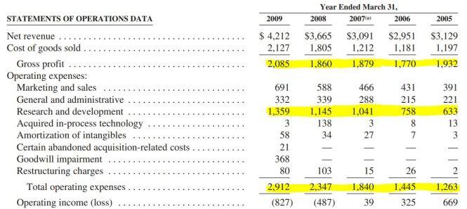 EA rising costs