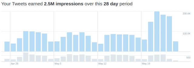 2.5 million twitter impressions