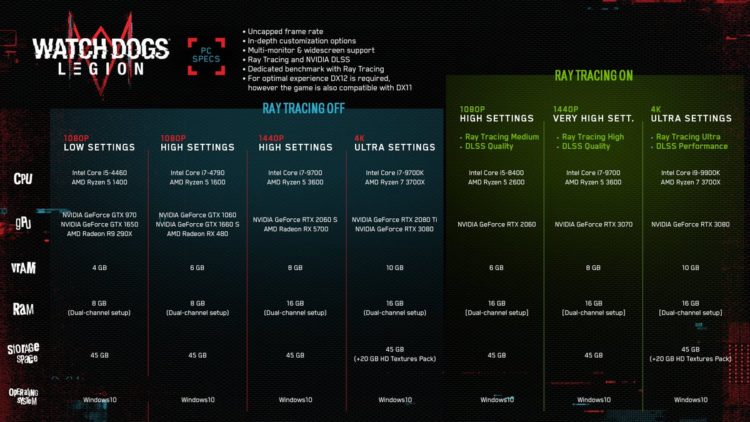 Watch Dogs Legion Pc Specs 3080