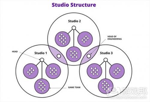 studio structure(from thenextweb)