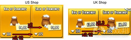 hay day_us uk_price comparison(from gamaustra)