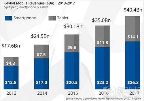 global mobile revenues(from gamasutra)