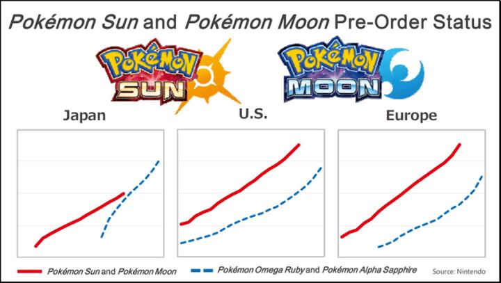 Pré venda de Pokémon Sun & Moon comparadas com seus antecessores.