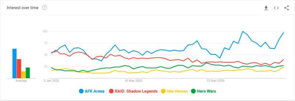 AFK Arena search volume compared to other popular RPG mobile titles