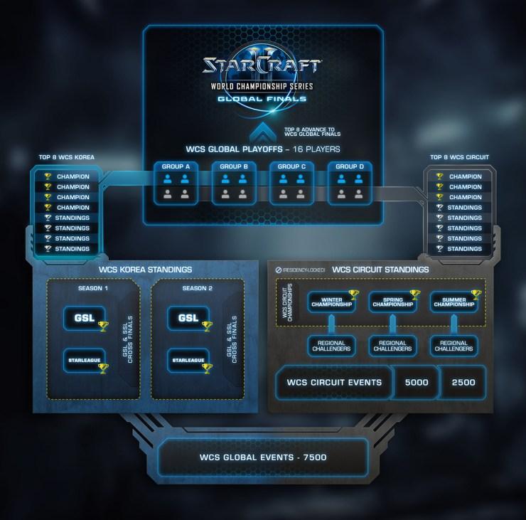 starcraft-II-world-championships-2016-detalles-novedades-esquema-torneo-campeonatos-circuitos-wcs-blizzard-premios-1