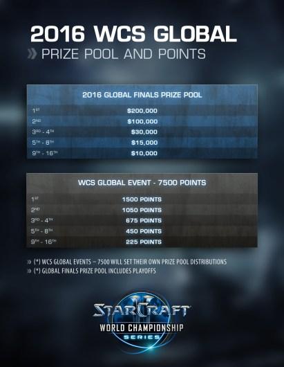 starcraft-II-world-championships-2016-detalles-novedades-esquema-torneo-campeonatos-circuitos-wcs-blizzard-premios-3