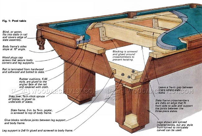Build a Pool Table