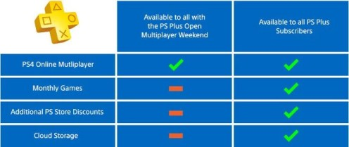 PlayStation Plus multiplayer open weekend