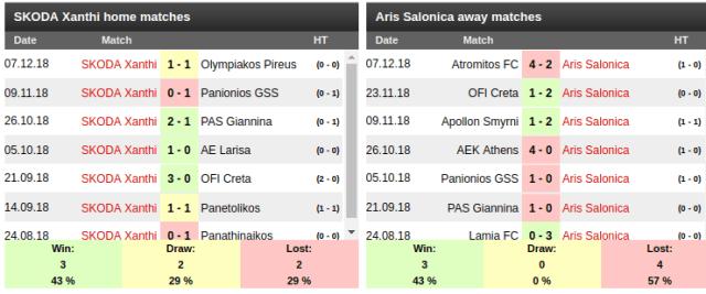 SKODA Xanthi Vs Aris Salonica Prediction: Sportpesa Mega Jackpot