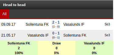 Sollentuna Utd FF Vs Vasalunds IF Prediction: Sportpesa Mega Jackpot
