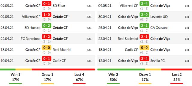 Celta Vigo vs Getafe Predictions