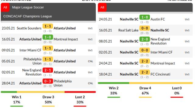 Atlanta United Vs Nashville Betika
