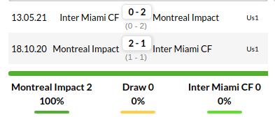 Montreal Impact vs Inter Miami Prediction