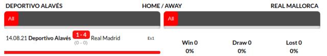 Alaves vs Mallorca Prediction