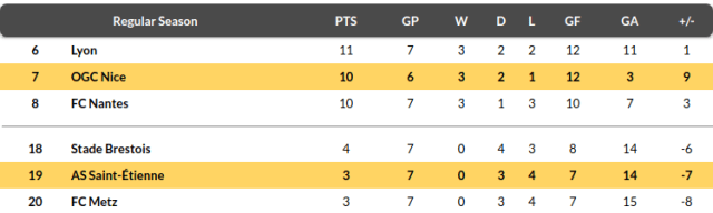 St Etienne vs Nice Prediction