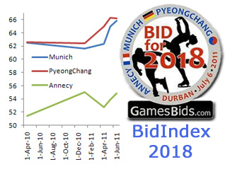 Understanding BidIndex and Accounting for 'Momentum':  The 2018 Olympic Bids