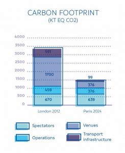 Graphic showing carbon emissions provided by Paris 2024