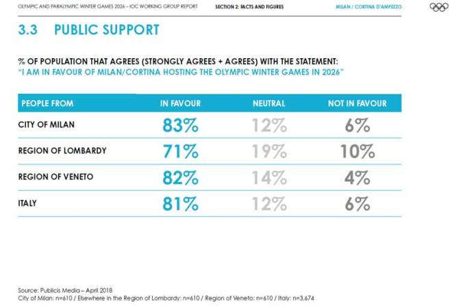 Public support in Italy for Olympic bid (Source: IOC working group report)