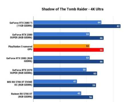 PS5 specs - GPU