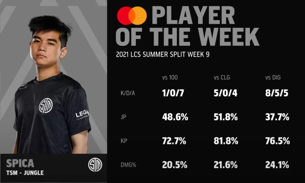 Spica LCS player of the week
