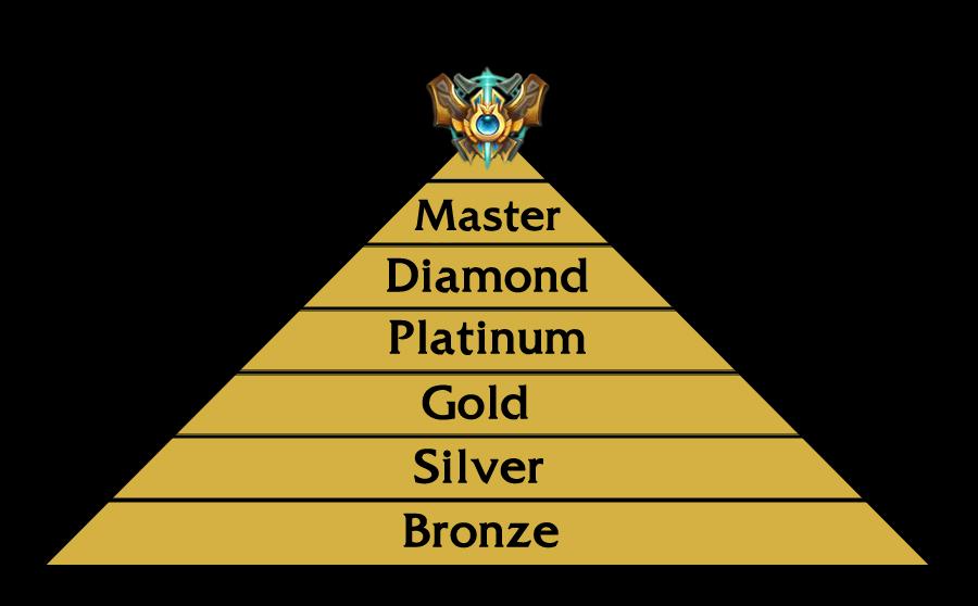 Τι χαρακτηρίζει το κάθε division