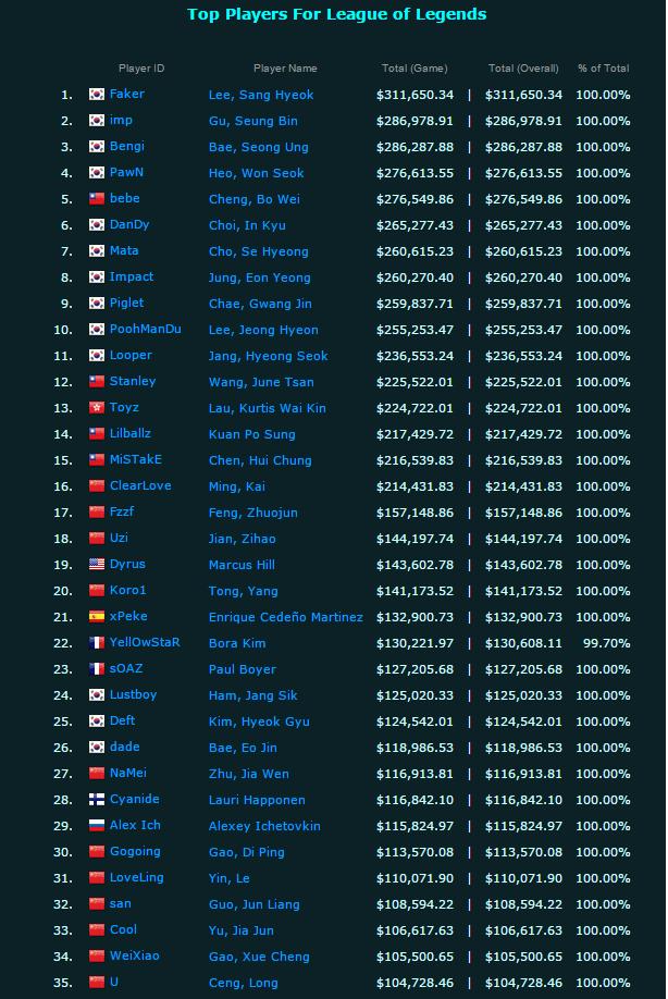 Οι παίκτες με τα περισσότερα κέρδη στο League of Legends