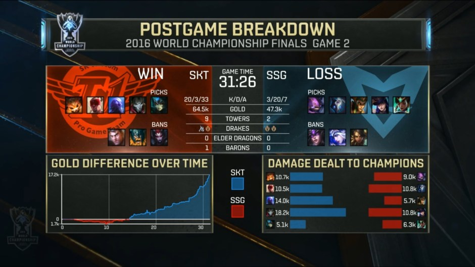 post-game-stats-game-2